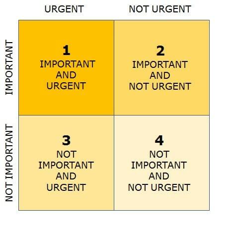 Covey's matrix for Task Management