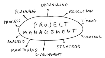 project management-Orgzit