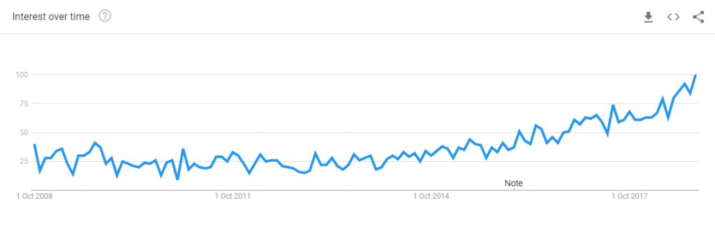 Google Trends for Workflow Automation