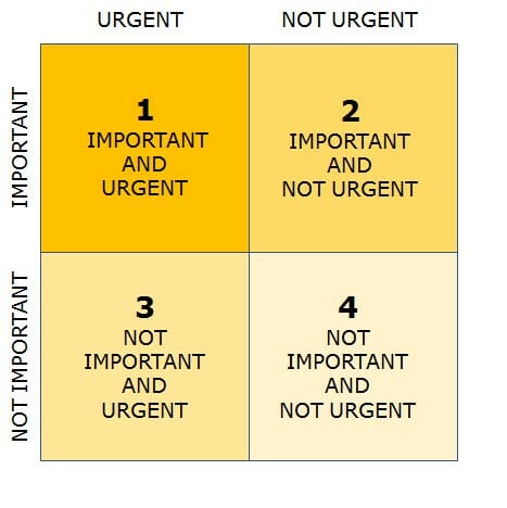 Covey's matrix for Task Management